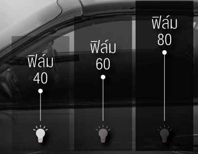 ฟิล์มติดรถยนต์ ระดับไหนที่คนติดมากที่สุด 40%, 60%, 80%